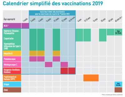 Calendrier Vaccinal 2020.Calendrier Vaccinal Urps Medecin Liberaux Hauts De France